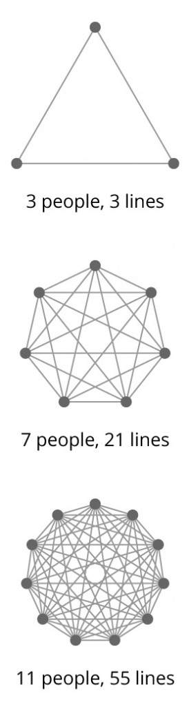 lines-of-communication-stackoverflow